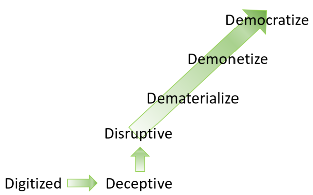 Peter Diamandis' 6Ds of Exponentials