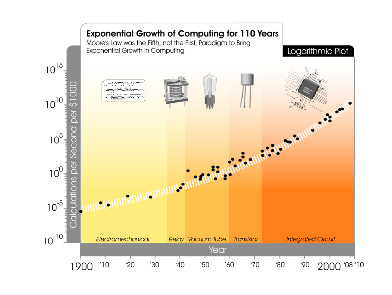 Exponential growth of computing for 110 years